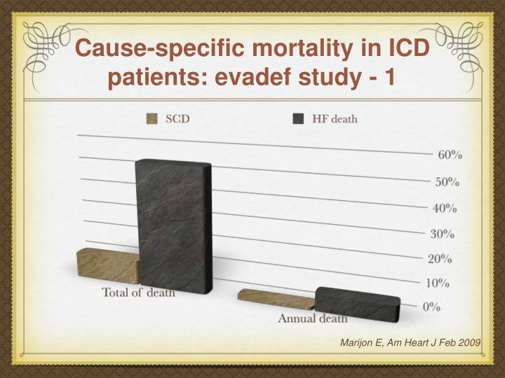 Cause-specific mortality in ICD patients: evadef study - 1