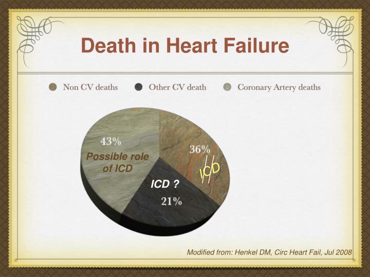 Death in Heart Failure