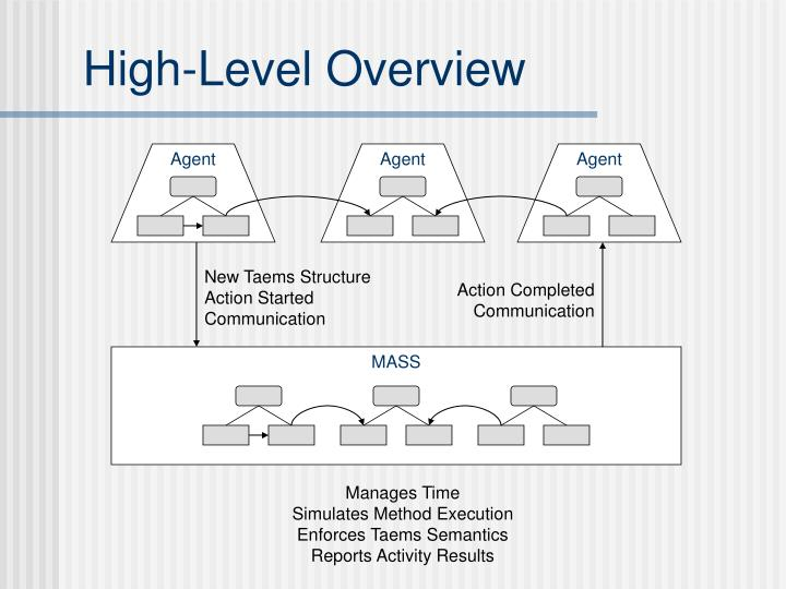 High-Level Overview