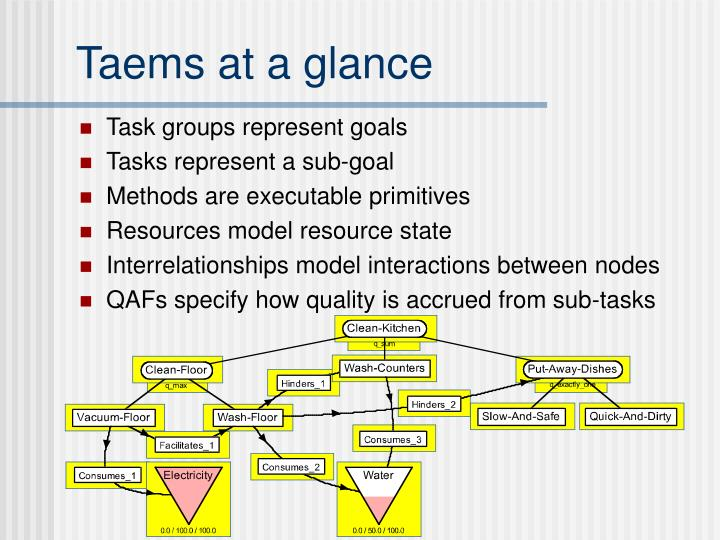 Taems at a glance