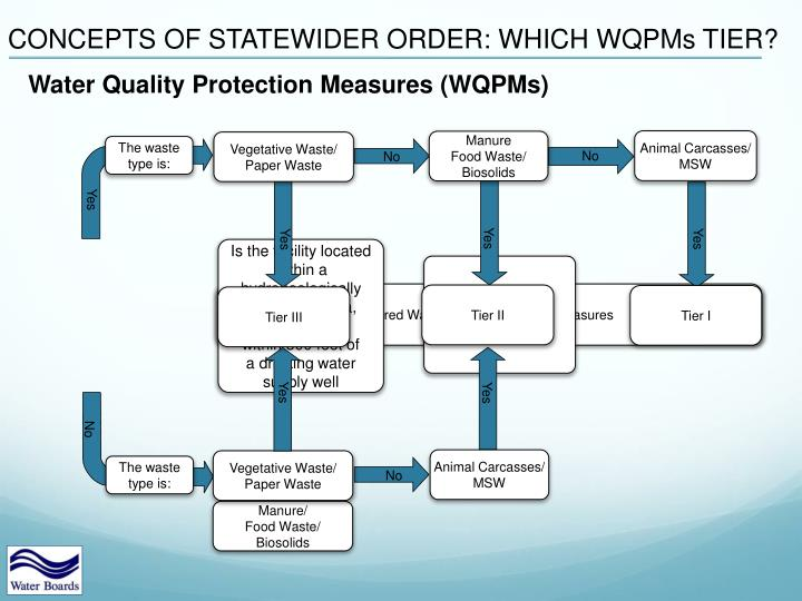 CONCEPTS OF STATEWIDER ORDER: WHICH WQPMs TIER?