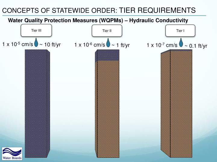 CONCEPTS OF STATEWIDE ORDER: