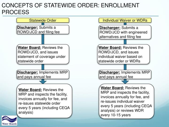 CONCEPTS OF STATEWIDE ORDER: ENROLLMENT PROCESS