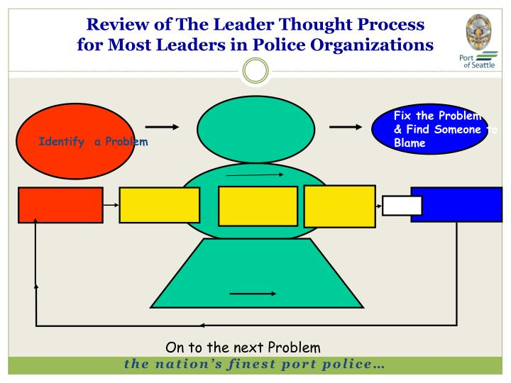 Review of The Leader Thought Process