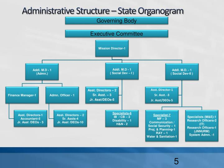 Administrative Structure – State