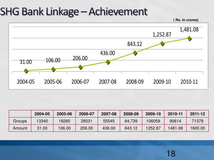 SHG Bank Linkage – Achievement