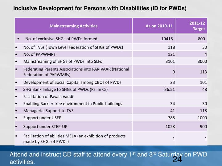 Inclusive Development for Persons with Disabilities (ID for PWDs)