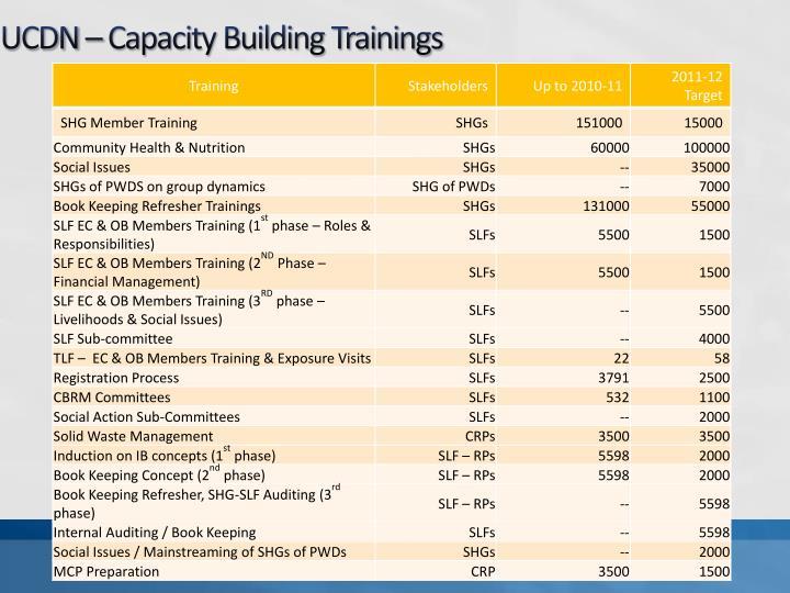 UCDN – Capacity Building Trainings