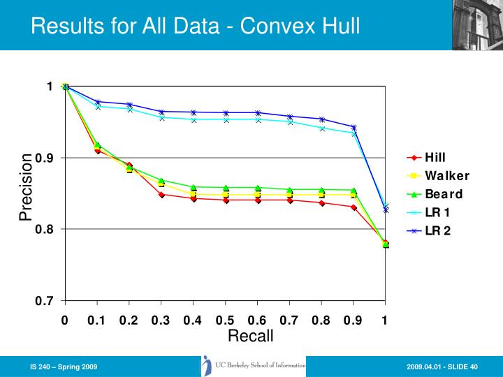 Results for All Data - Convex Hull