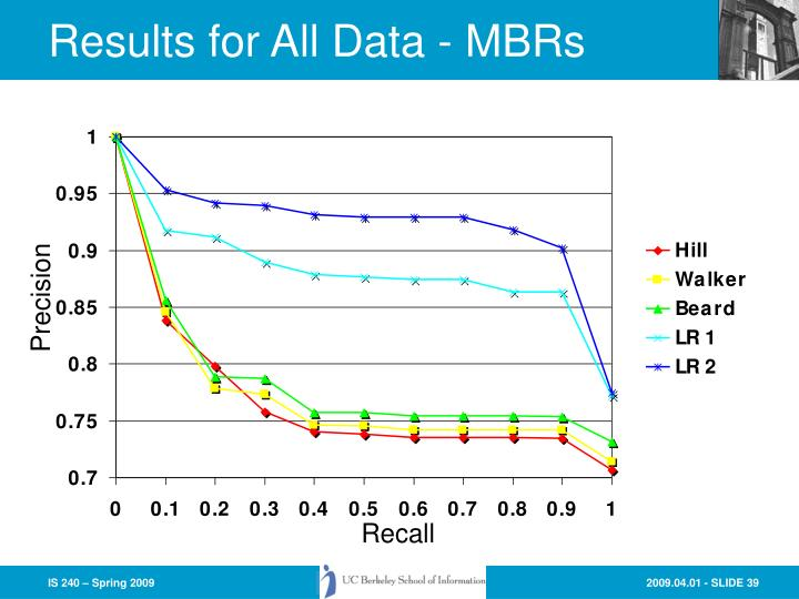 Results for All Data - MBRs