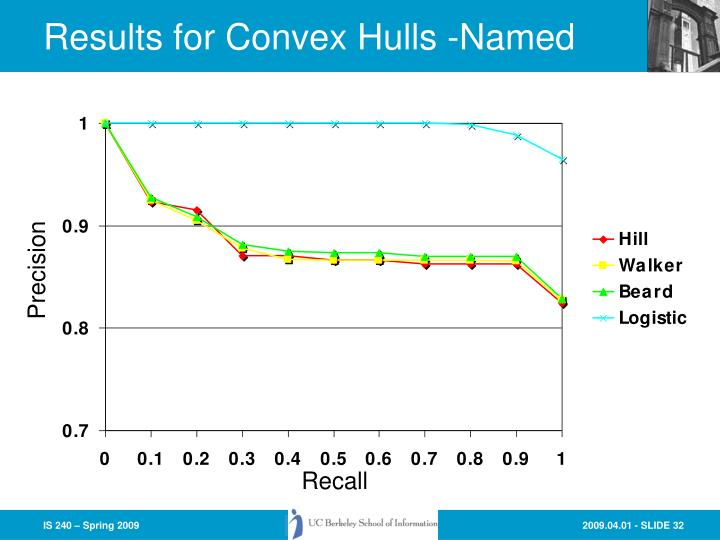 Results for Convex Hulls -Named