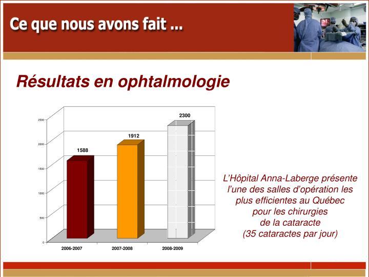 Résultats en ophtalmologie