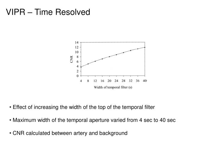VIPR – Time Resolved