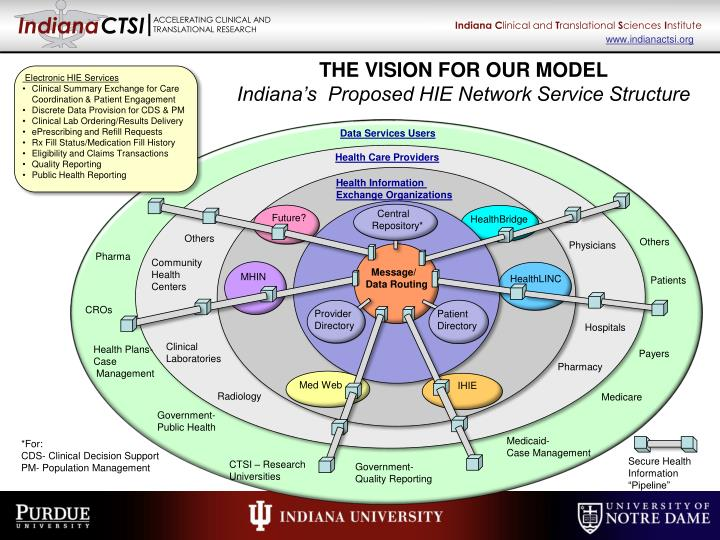 THE VISION FOR OUR MODEL