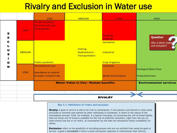 Rivalry and Exclusion in Water use