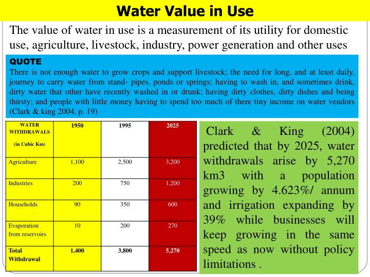 Water Value in Use