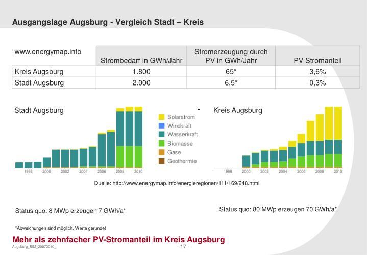 Ausgangslage Augsburg - Vergleich Stadt – Kreis