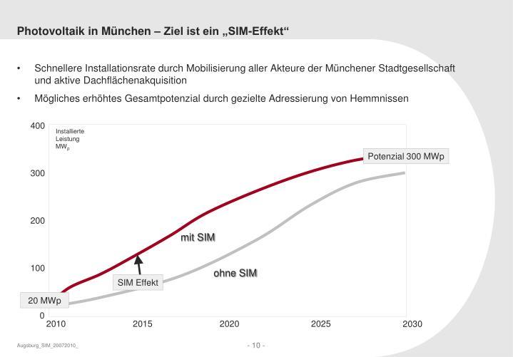"""Photovoltaik in München – Ziel ist ein """"SIM-Effekt"""""""