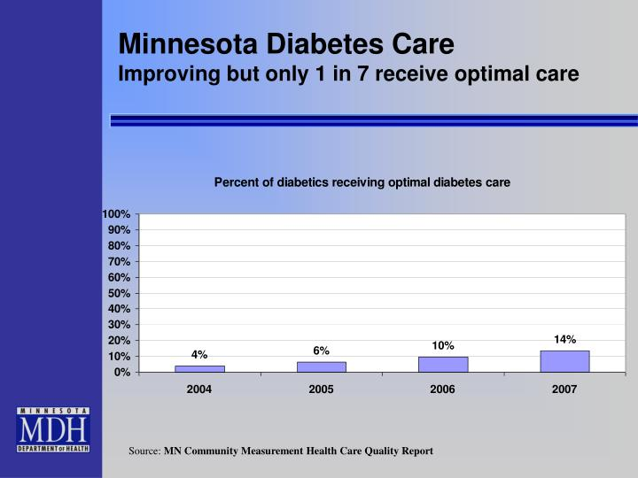 Minnesota Diabetes Care
