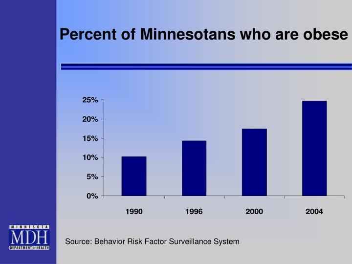 Percent of Minnesotans who are obese
