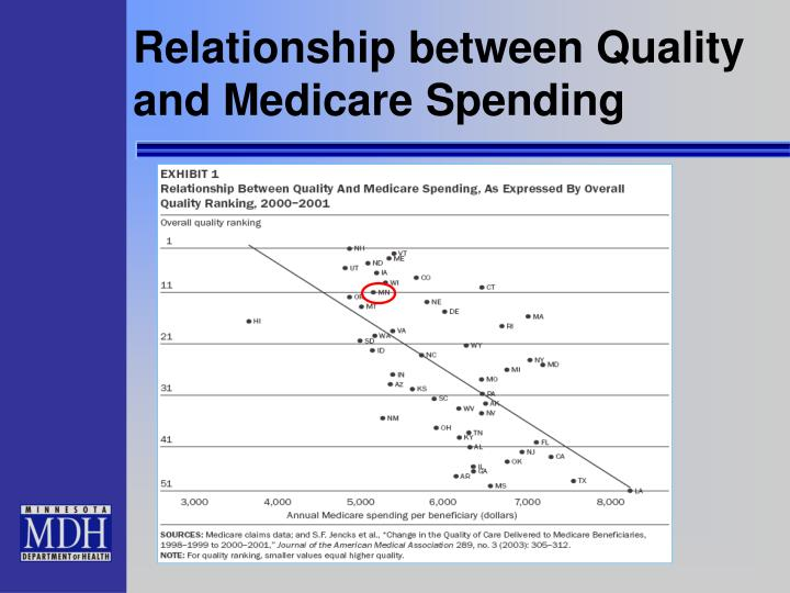 Relationship between Quality and Medicare Spending