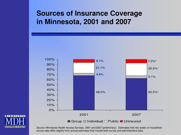Sources of Insurance Coverage