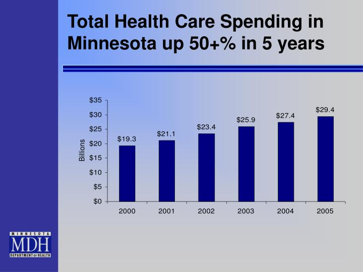 Total Health Care Spending in Minnesota up 50+% in 5 years
