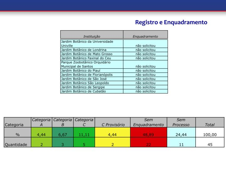 Registro e Enquadramento