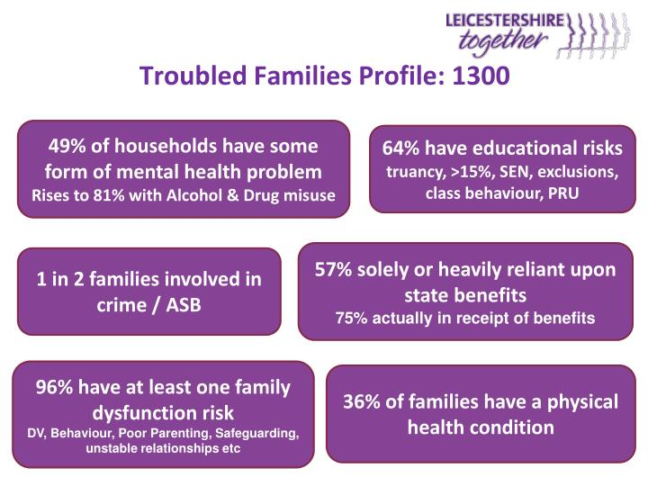 Troubled Families Profile: 1300