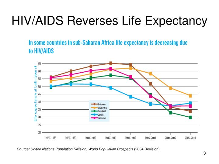 Hiv aids reverses life expectancy