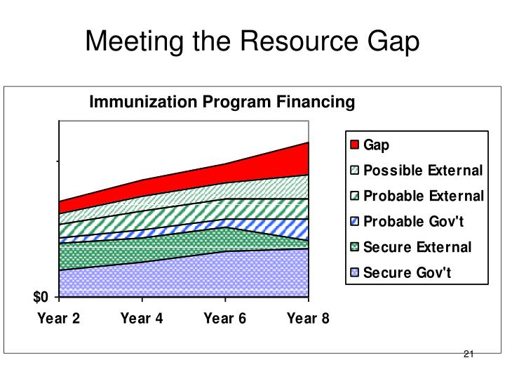 Meeting the Resource Gap
