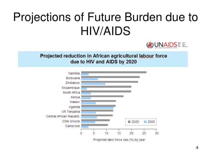 Projections of Future Burden due to HIV/AIDS