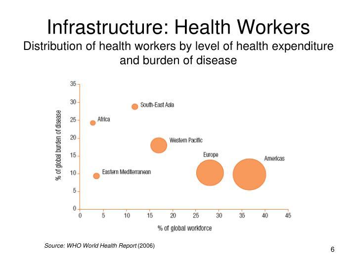 Infrastructure: Health Workers