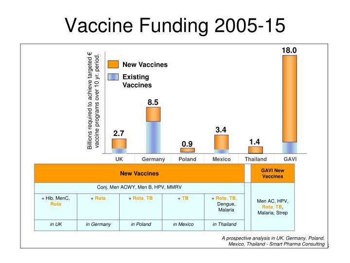 Vaccine Funding 2005-15