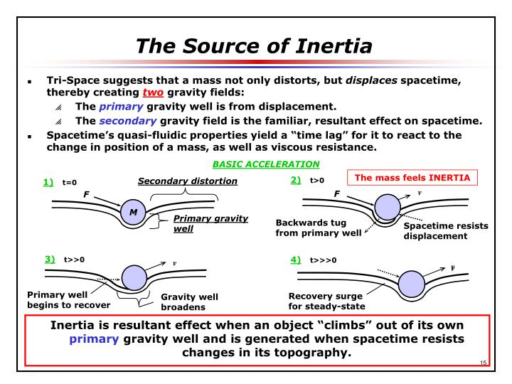 The Source of Inertia
