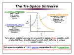 the tri space universe