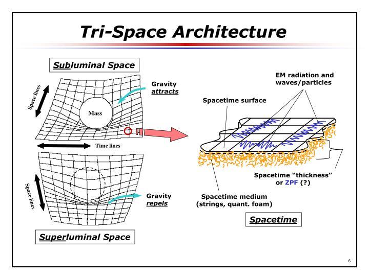Tri-Space Architecture
