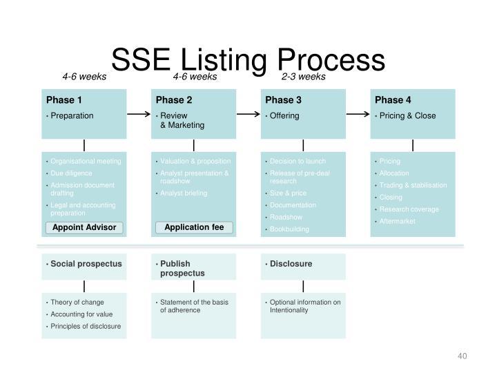 SSE Listing Process