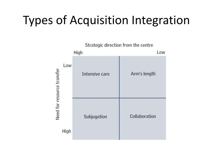 Types of Acquisition Integration