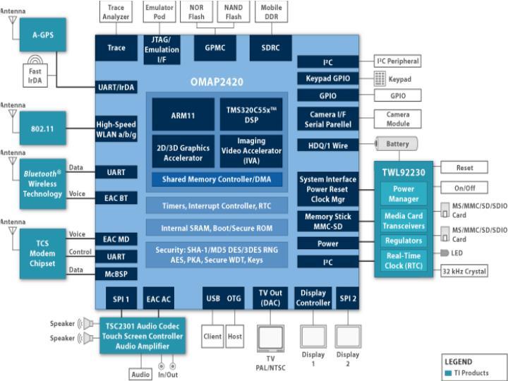 OMAP 2 Architecture