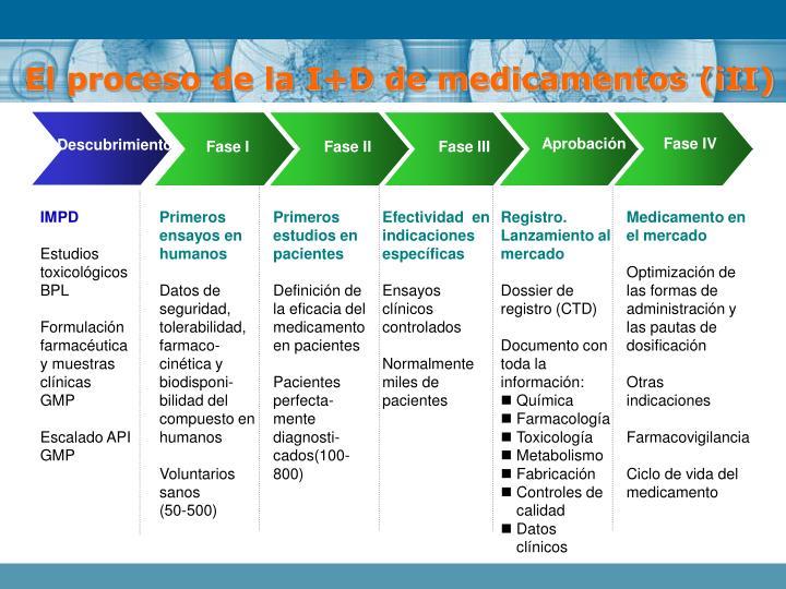 El proceso de la I+D de medicamentos (iII)