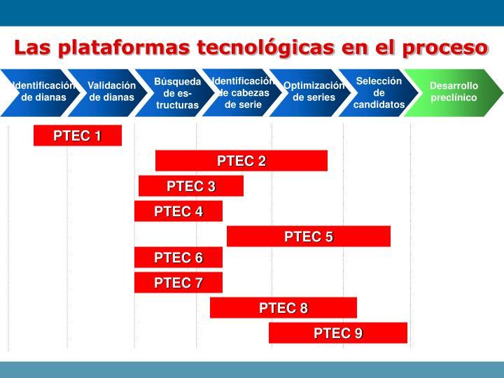 Las plataformas tecnológicas en el proceso