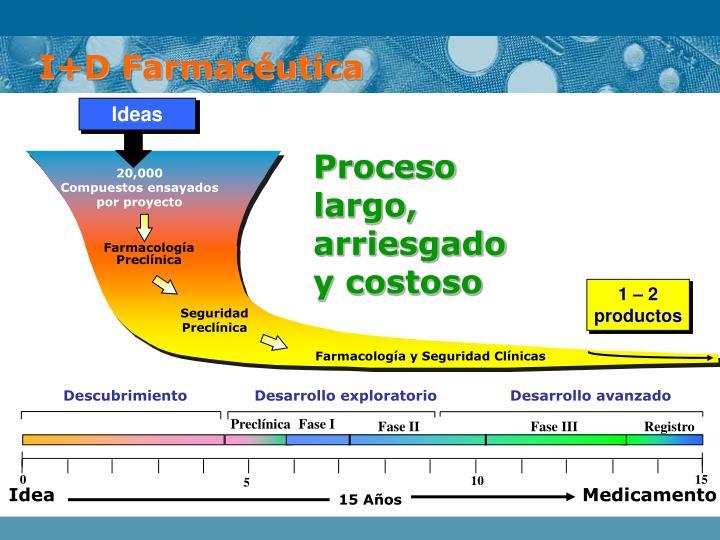 I+D Farmacéutica