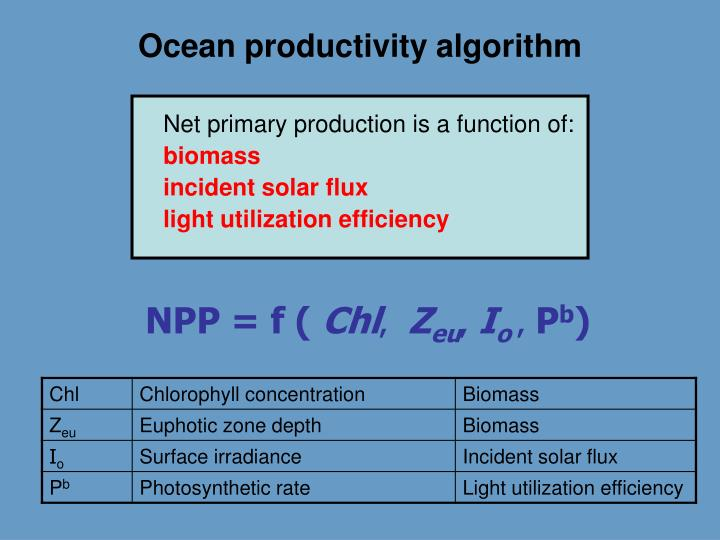 Ocean productivity algorithm