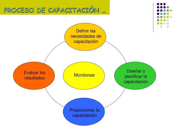 Definir las necesidades de capacitación