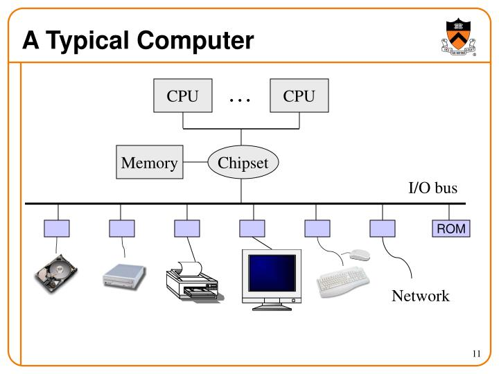 A Typical Computer