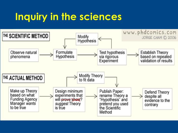 Inquiry in the sciences