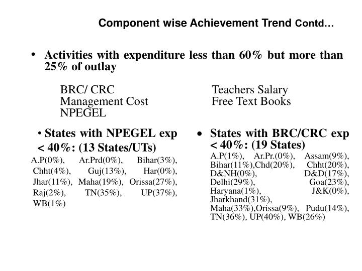 Activities with expenditure less than 60% but more than 25% of outlay