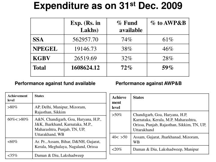 Expenditure as on 31 st dec 2009