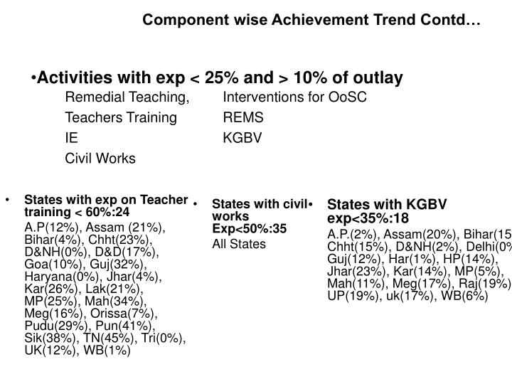 Component wise Achievement Trend Contd…